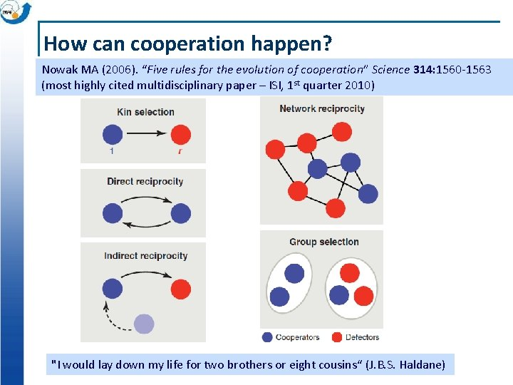 """How can cooperation happen? Nowak MA (2006). """"Five rules for the evolution of cooperation"""""""