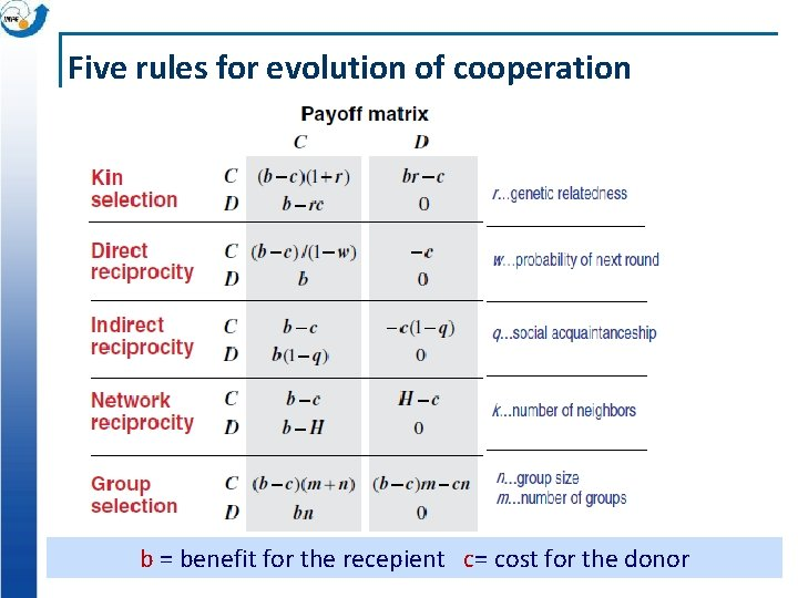 Five rules for evolution of cooperation b = benefit for the recepient c= cost