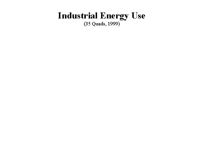 Industrial Energy Use (35 Quads, 1999)