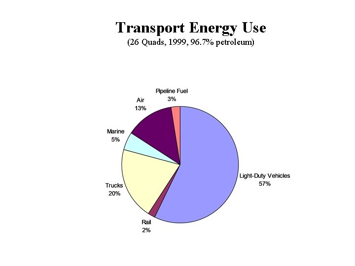 Transport Energy Use (26 Quads, 1999, 96. 7% petroleum)