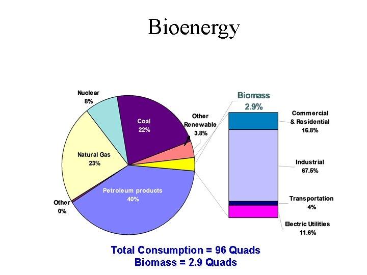 Bioenergy Total Consumption = 96 Quads Biomass = 2. 9 Quads