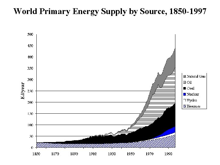 World Primary Energy Supply by Source, 1850 -1997