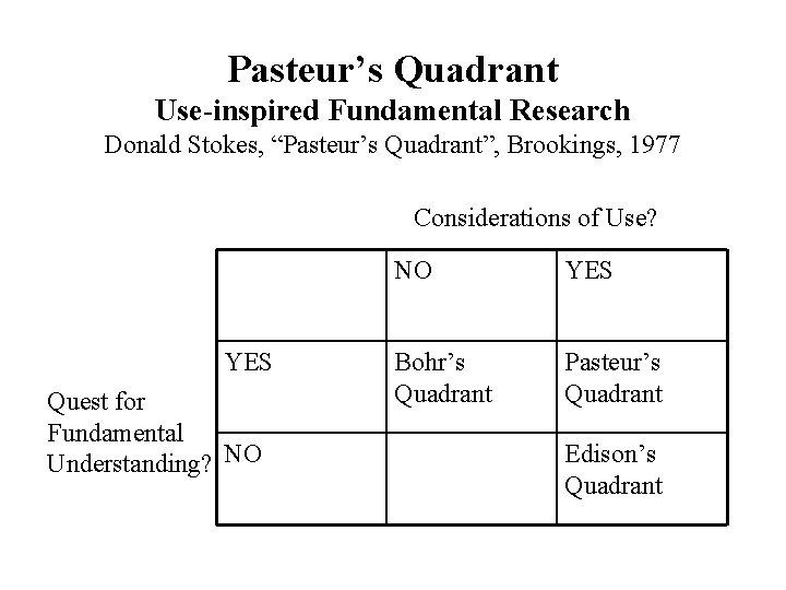 """Pasteur's Quadrant Use-inspired Fundamental Research Donald Stokes, """"Pasteur's Quadrant"""", Brookings, 1977 Considerations of Use?"""