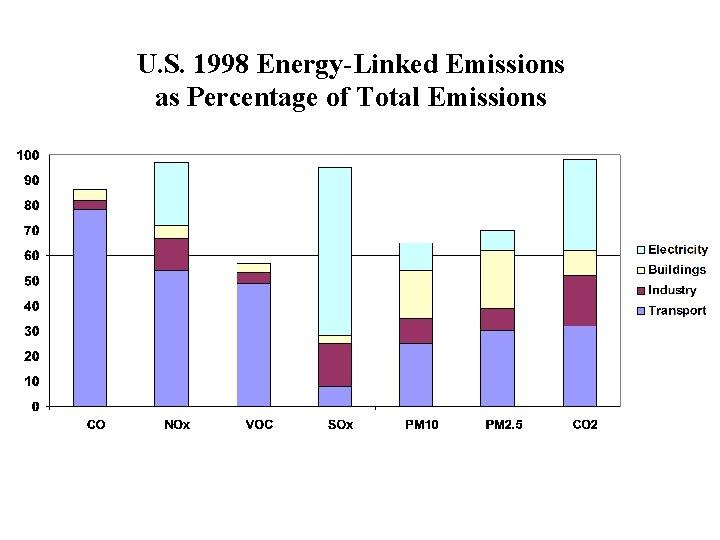 U. S. 1998 Energy-Linked Emissions as Percentage of Total Emissions