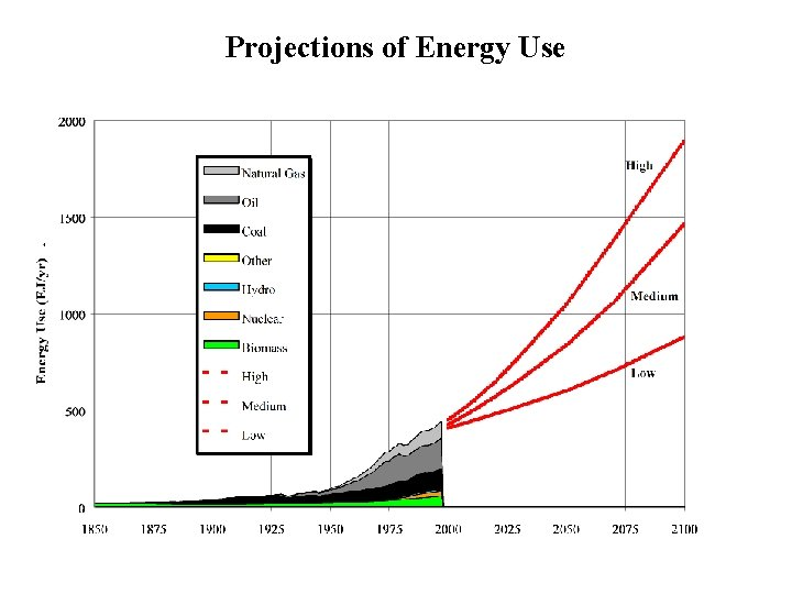 Projections of Energy Use