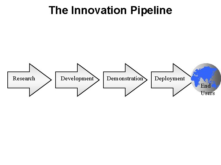 The Innovation Pipeline Research Development Demonstration Deployment End Users