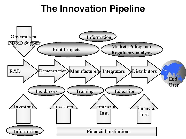 The Innovation Pipeline Government RD&D Support Information Market, Policy, and Regulatory analysis Pilot Projects