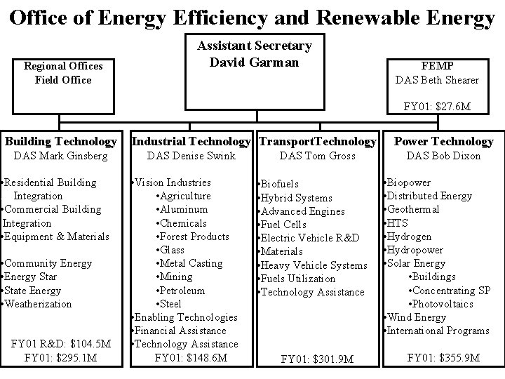 Office of Energy Efficiency and Renewable Energy Regional Offices Field Office Assistant Secretary David