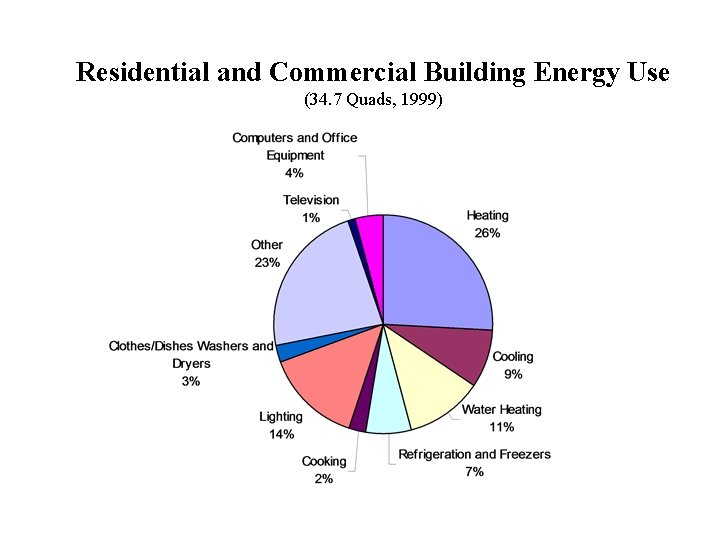 Residential and Commercial Building Energy Use (34. 7 Quads, 1999)