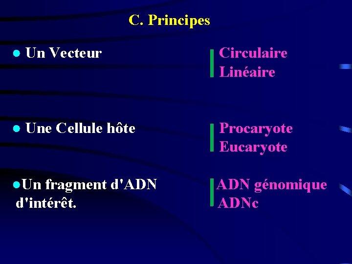 C. Principes ● Un Vecteur Circulaire Linéaire ● Une Cellule hôte Procaryote Eucaryote ●Un