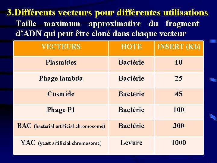 3. Différents vecteurs pour différentes utilisations Taille maximum approximative du fragment d'ADN qui peut