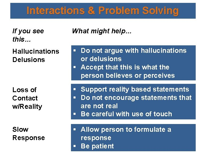 Interactions & Problem Solving If you see this… What might help… Hallucinations Delusions §