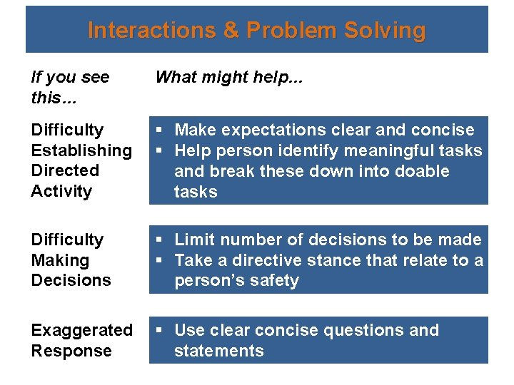 Interactions & Problem Solving If you see this… What might help… Difficulty Establishing Directed