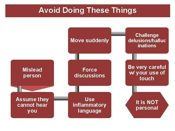 Avoid Doing These Things Move suddenly Challenge delusions/halluc inations Mislead Express person anger/irritation or