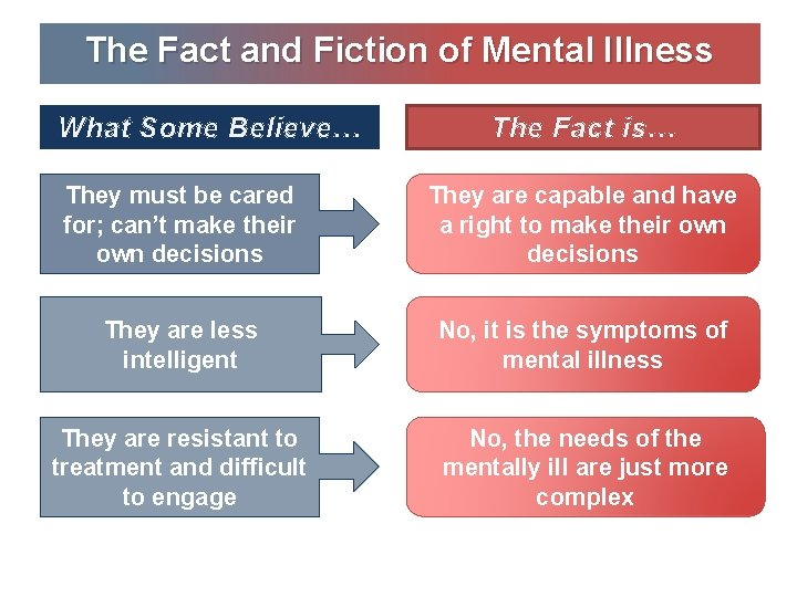 The Fact and Fiction of Mental Illness What Some Believe… The Fact is… They