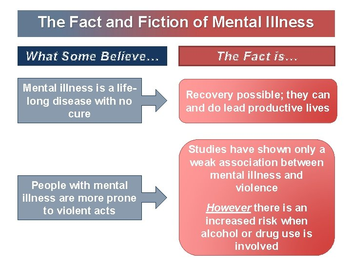 The Fact and Fiction of Mental Illness What Some Believe… Mental illness is a