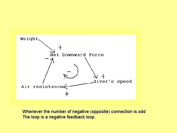 Whenever the number of negative (opposite) connection is odd The loop is a negative