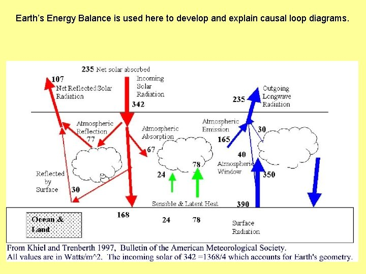 Earth's Energy Balance is used here to develop and explain causal loop diagrams.