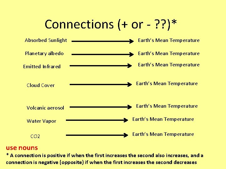 Connections (+ or - ? ? )* Absorbed Sunlight Earth's Mean Temperature Planetary albedo