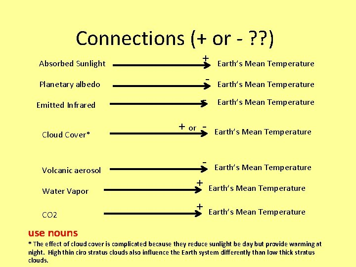Connections (+ or - ? ? ) Absorbed Sunlight Planetary albedo Emitted Infrared Cloud