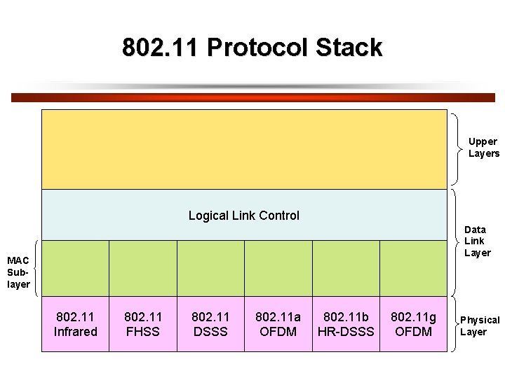 802. 11 Protocol Stack Upper Layers Logical Link Control Data Link Layer MAC Sublayer