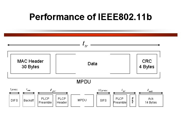 Performance of IEEE 802. 11 b MAC Header 30 Bytes CRC 4 Bytes Data
