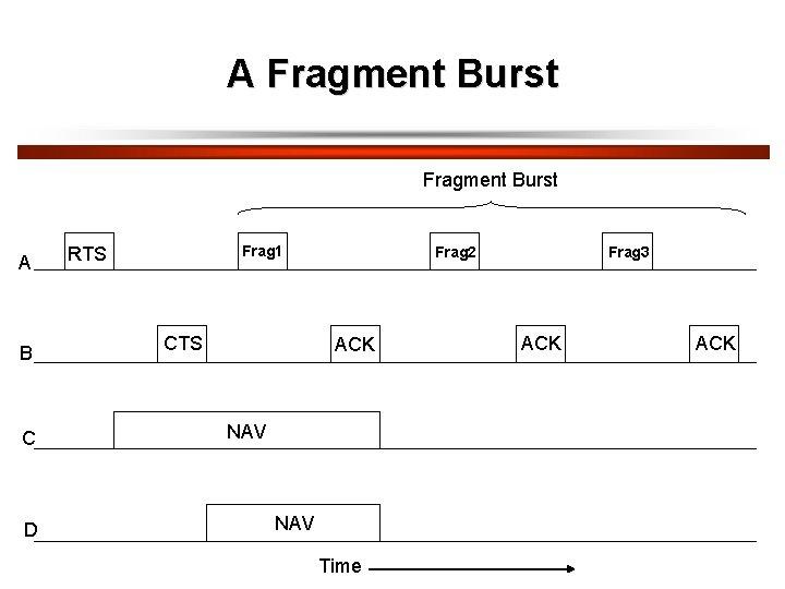 A Fragment Burst A B C D Frag 1 RTS CTS Frag 2 ACK