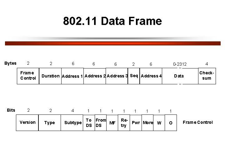 802. 11 Data Frame Bytes 2 Frame Control Bits 2 6 6 2 Duration