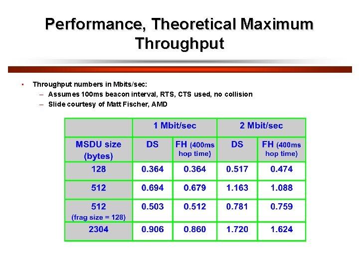 Performance, Theoretical Maximum Throughput • Throughput numbers in Mbits/sec: – Assumes 100 ms beacon