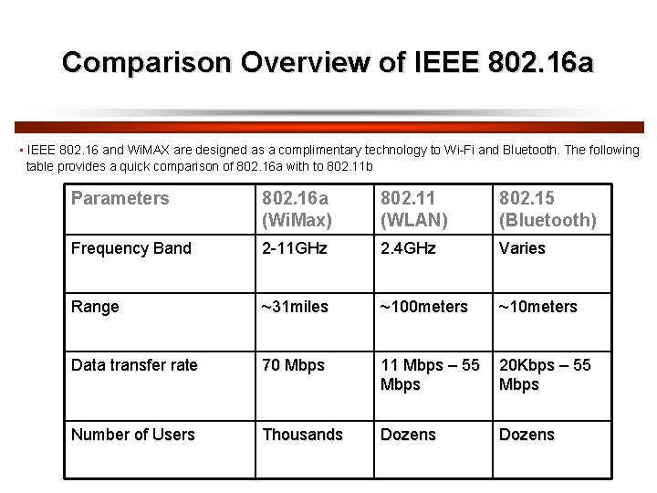 Comparison Overview of IEEE 802. 16 a • IEEE 802. 16 and Wi. MAX