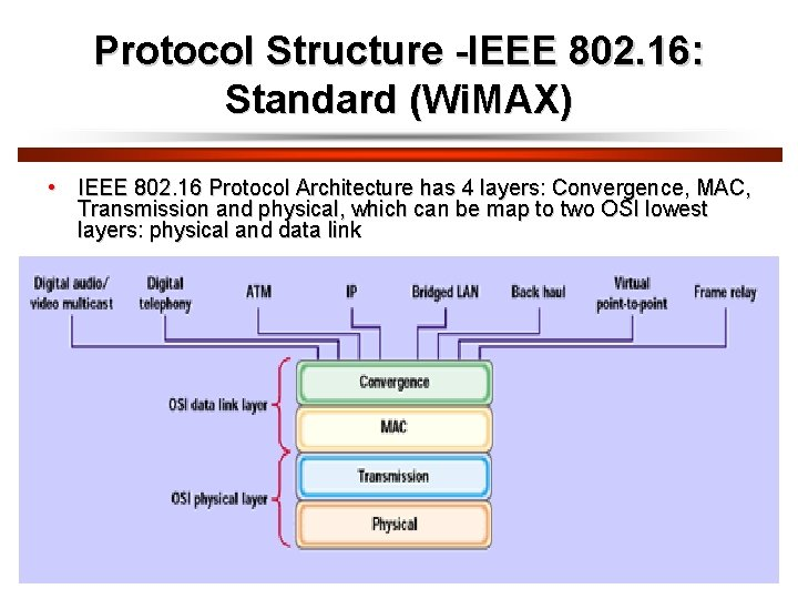 Protocol Structure -IEEE 802. 16: Standard (Wi. MAX) • IEEE 802. 16 Protocol Architecture