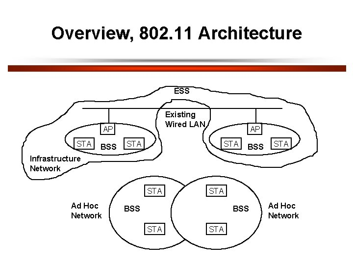Overview, 802. 11 Architecture ESS Existing Wired LAN AP STA BSS STA Infrastructure Network