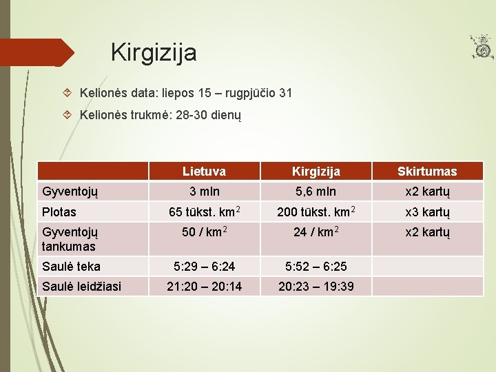 Kirgizija Kelionės data: liepos 15 – rugpjūčio 31 Kelionės trukmė: 28 -30 dienų Lietuva