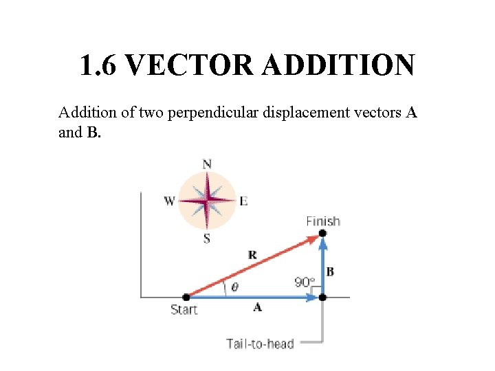 1. 6 VECTOR ADDITION Addition of two perpendicular displacement vectors A and B.