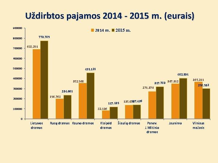 Uždirbtos pajamos 2014 - 2015 m. (eurais) 900000 2014 m. 773, 789 800000 700000