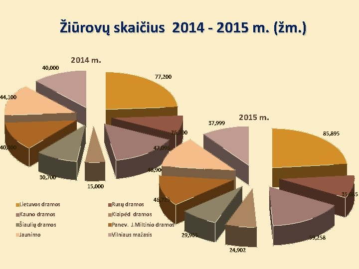 Žiūrovų skaičius 2014 - 2015 m. (žm. ) 40, 000 2014 m. 77, 200