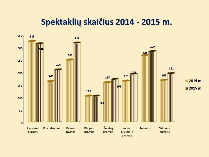 Spektaklių skaičius 2014 - 2015 m. 350 319 300 313 279 310 263 245