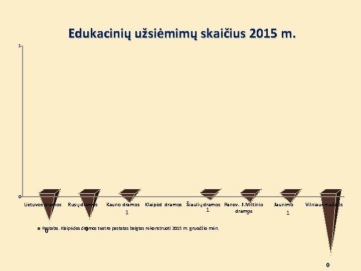 Edukacinių užsiėmimų skaičius 2015 m. 1 0 Lietuvos dramos Rusų dramos Kauno dramos 1