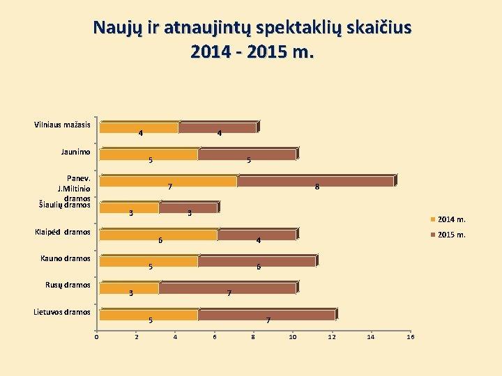 Naujų ir atnaujintų spektaklių skaičius 2014 - 2015 m. Vilniaus mažasis 4 Jaunimo 4