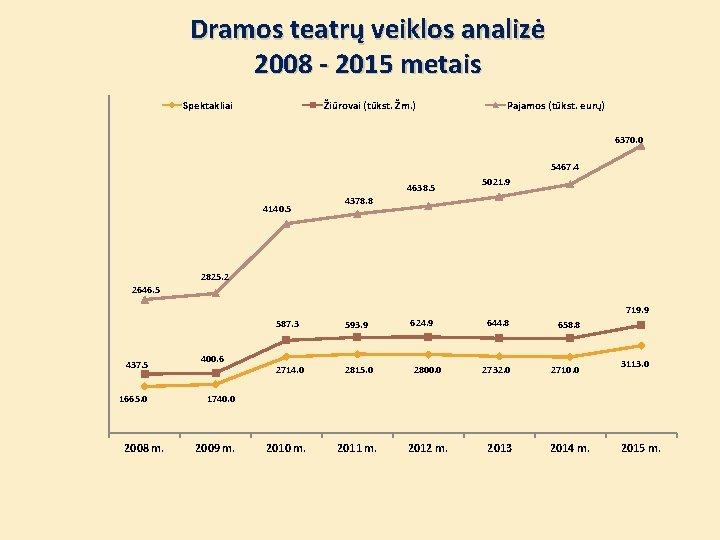 Dramos teatrų veiklos analizė 2008 - 2015 metais Spektakliai Žiūrovai (tūkst. Žm. ) Pajamos