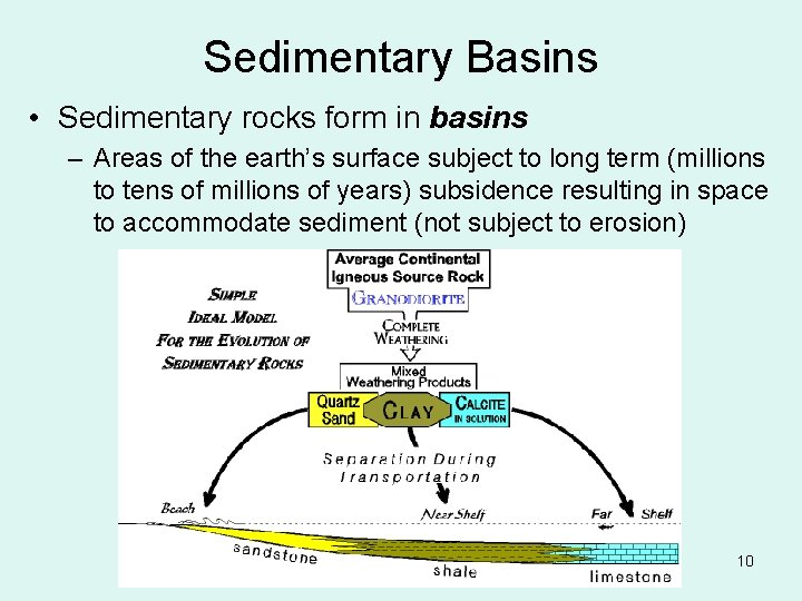 Sedimentary Basins • Sedimentary rocks form in basins – Areas of the earth's surface