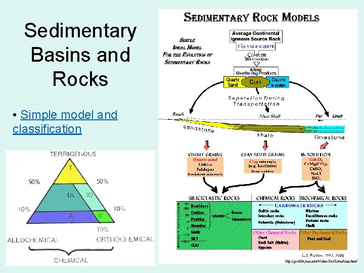 Sedimentary Basins and Rocks • Simple model and classification 12