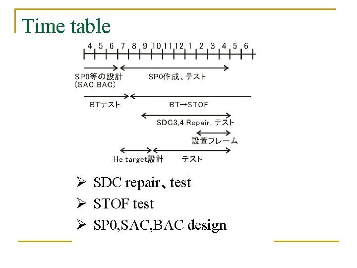 Time table Ø SDC repair、test Ø STOF test Ø SP 0, SAC, BAC design