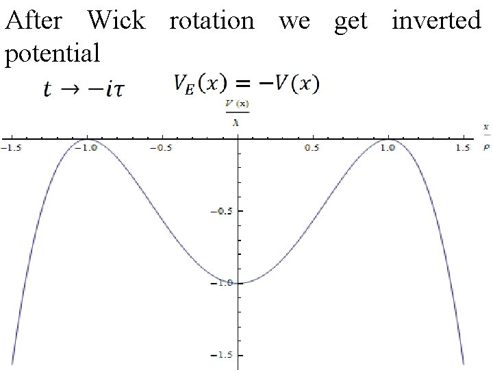 After Wick rotation we get inverted potential