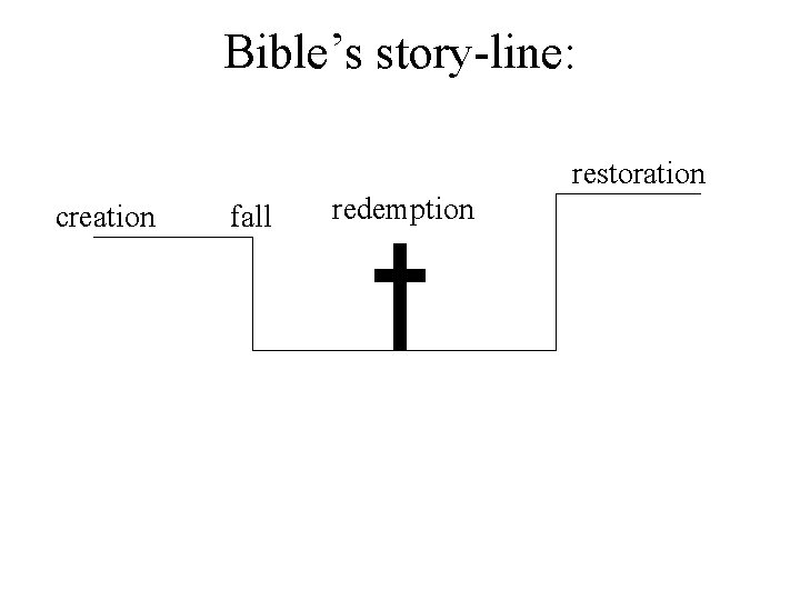 Bible's story-line: restoration creation fall redemption