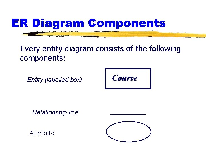 ER Diagram Components Every entity diagram consists of the following components: Entity (labelled box)