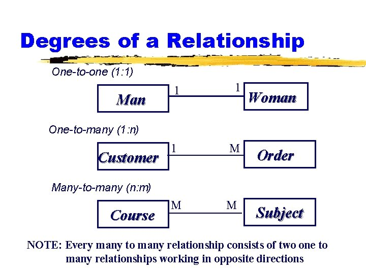 Degrees of a Relationship One-to-one (1: 1) Man 1 1 1 M Order M