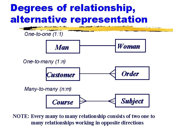 Degrees of relationship, alternative representation One-to-one (1: 1) Man Woman One-to-many (1: n) Customer
