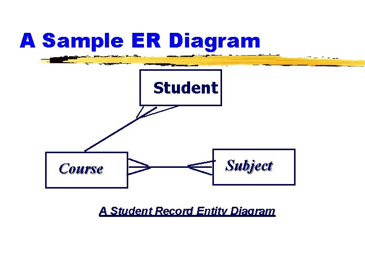 A Sample ER Diagram Student Course Subject A Student Record Entity Diagram