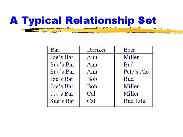 A Typical Relationship Set Bar Joe's Bar Sue's Bar Joe's Bar Sue's Bar Drinker